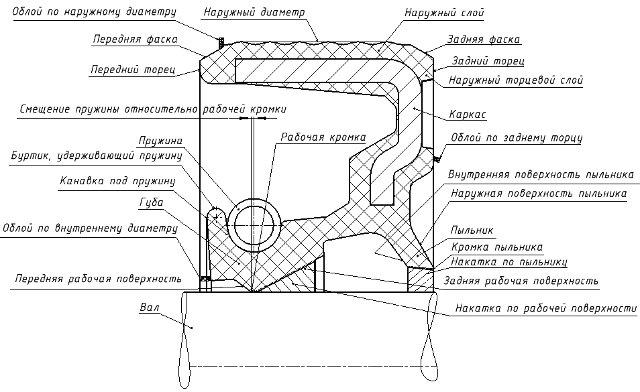 Схема классического сальника